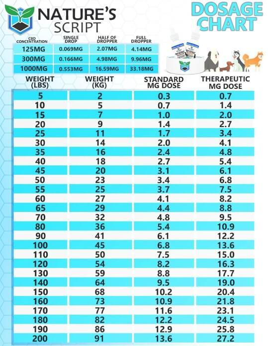 CBD Pet Oil Chart